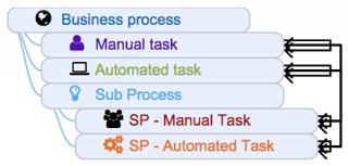 Manual Task