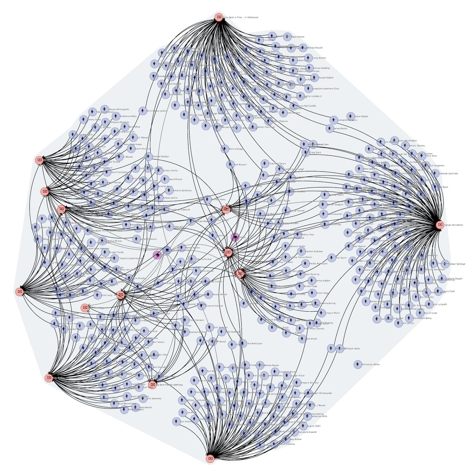 Graphs Are Everywhere - Easily Integrate Them With Ardoq
